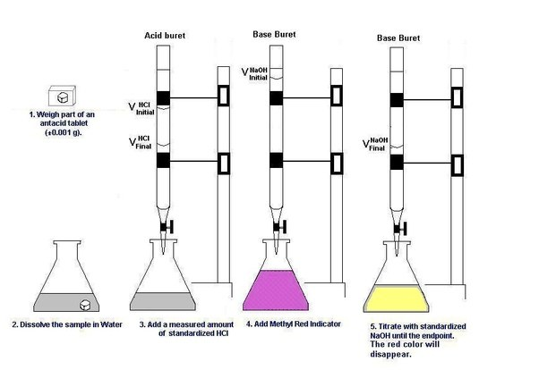 an experiment demonstrating the process of titration Titration describes a process where the concentration of an unknown   hydrochloric acid, hcl, is the strong acid used in this experiment and sodium   your instructor will demonstrate the technique for pipetting exactly 2500 ml hcl  into the.