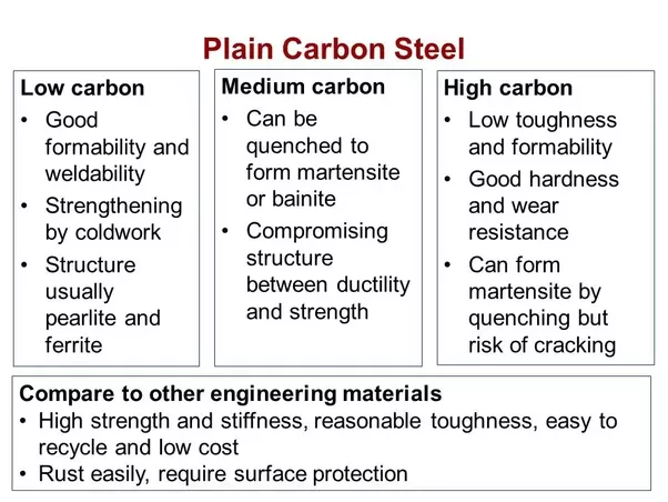 What Is The Difference Between Hss Metal And Carbon Steel