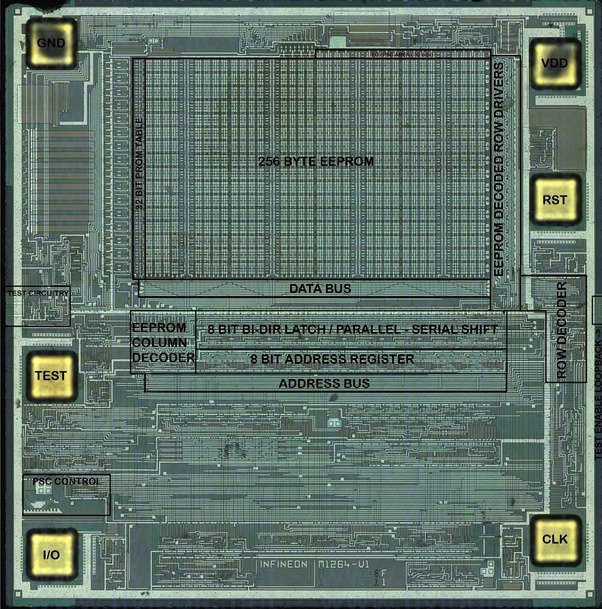 What does a diagram of the internals of a SIM card look like