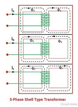 Which type of winding is used in a three- phase shell type