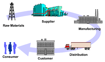 New York Natural Resources Or Manufacturing