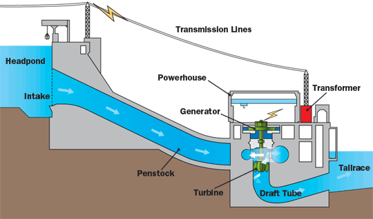 How Do Hydroelectric Power Plants Produce Energy How Much Pollution
