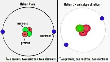Why does the hydrogen to helium jump create a large increase in as you can see from the above diagrams the hydrogen atom hydrogen 1 has a proton in its nucleus protons weigh 167 x 10exp 27 kilograms the helium atom urtaz Choice Image