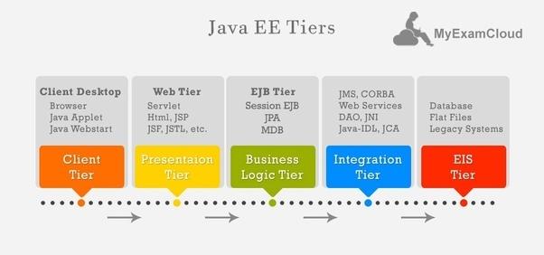 How Are Jdbc Jsp Servlet Hibernate And Spring Java