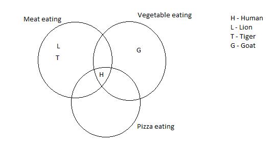 is this venn diagram drawn incorrectly