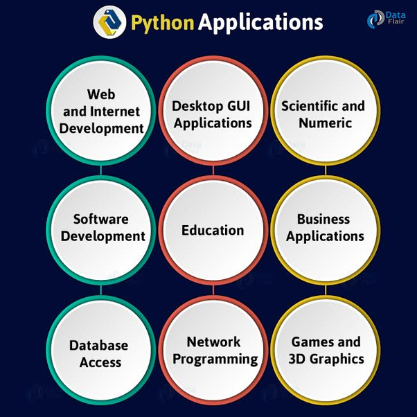 What is Python primarily used for? - Quora