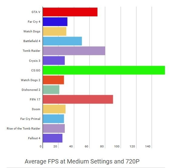 Is the NVIDIA GeForce 940MX 2GB (DDR3) sufficient for gaming and ...