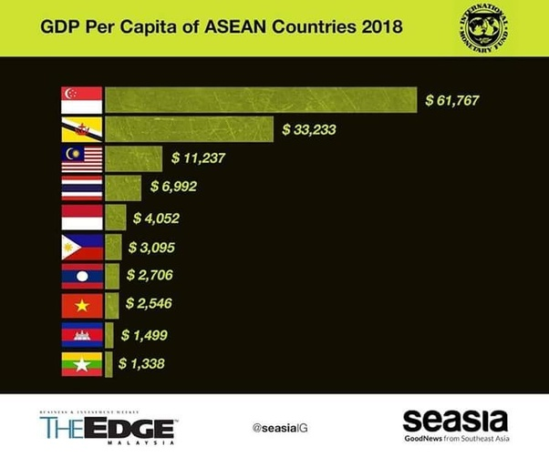 Why is Thailand so poor? - Quora