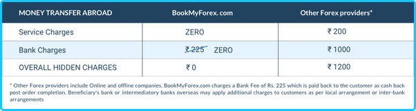 Wire Transfer Fee Indian Bank Charges