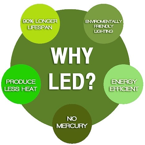 What Are The Pros And Cons Of An Led Light Vs A Normal