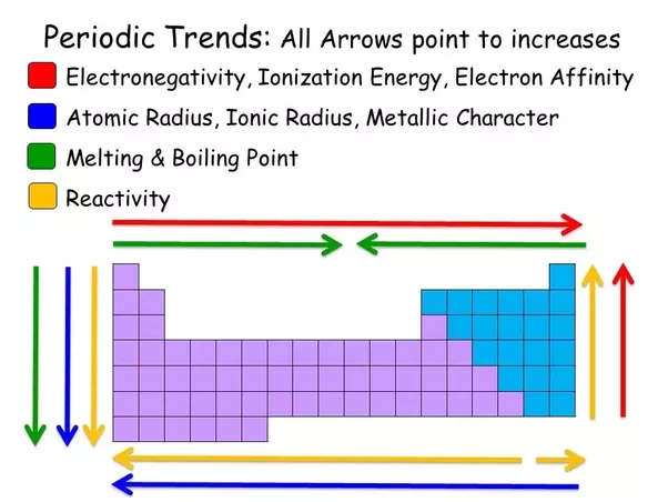 What is the trend of melting and boiling points in a periodic table thanks to a google search sorry about the comic sans urtaz