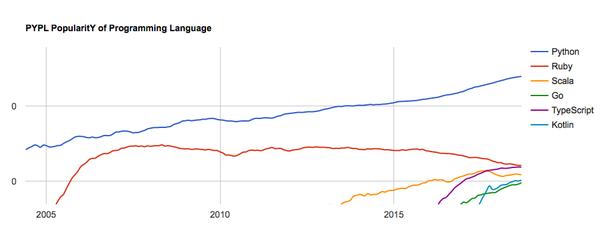 Python ou Ruby, qual melhor?