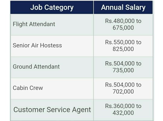 What is the approximate monthly income of a cabin crew