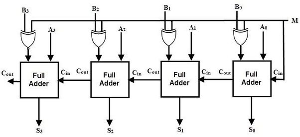 4 Bit Adder Logic Diagram Layout Wiring Diagrams