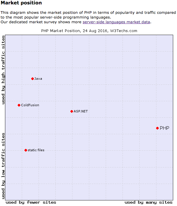 Is PHP The Most Popular Serverside Language Quora - The most popular language