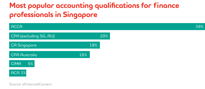What is the scope of an ACCA in Singapore? - Quora