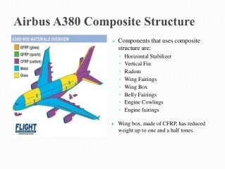 Which material use in the aircraft Boeing? - Quora