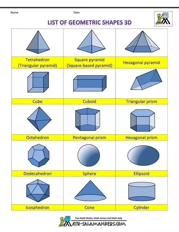 By definition curved 3d shapes such as cylinders cones and spheres are not polyhedrons