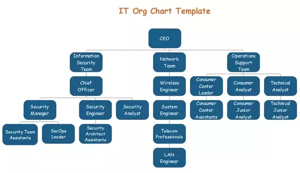 What Is A Good Tool To Create A Web Based Company Org Chart Quora - Company organizational chart template