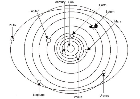 What is the shape of the plane of the solar system quora from a side view the solar system is almost but not quite a flat disk with the orbits of pluto and mercury significantly tilted compared to the earth sun ccuart Images