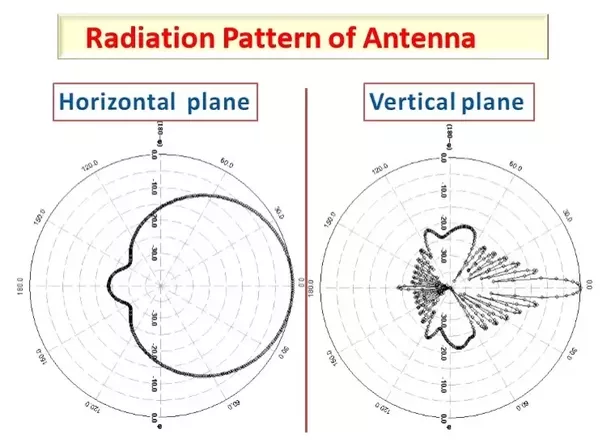 What Is Radiation Pattern In Antenna Quora