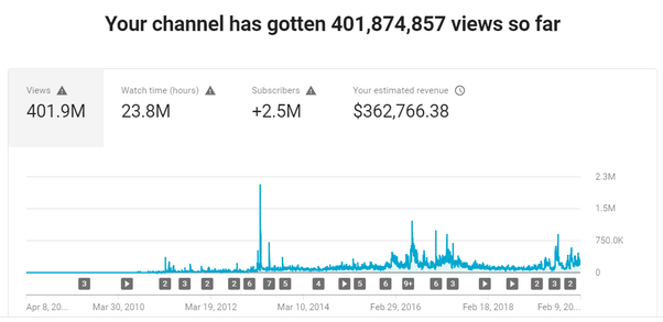 How Much Money Do People Make From Youtube Videos With 1 Million Views Quora