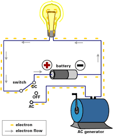 how to change dc current to ac current