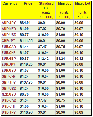 20 pips is how much money in forex trading