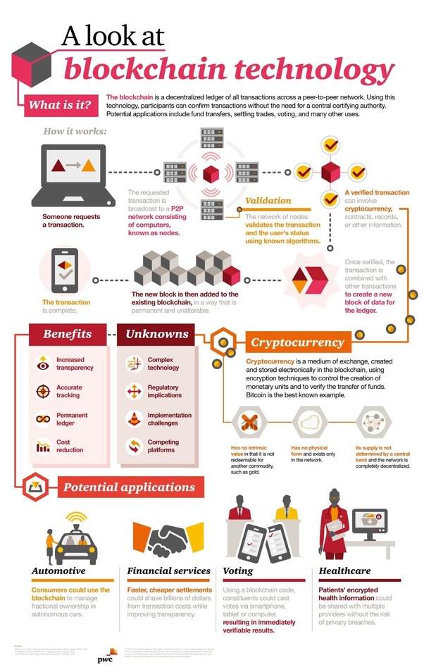 what is cryptocurrency in simple terms