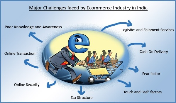 training and awareness packages for e commerce essay Scenario: reporting suspicious packages when you see a suspicious package or item  source: chemical security awareness training  cyber threats and vulnerabilities.