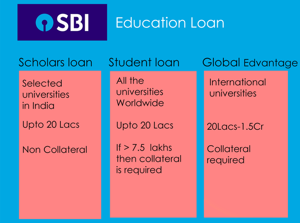 Do SBI banks give education loan without collateral security? - Quora