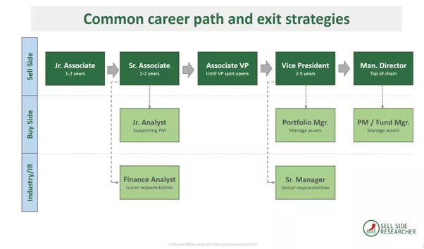 Investment banking associate exit options