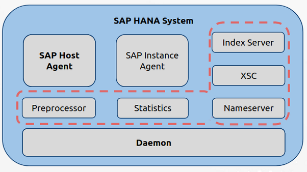 How is SAP software used? - Quora