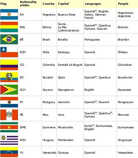 I Know Spanish Is The Official Language Of Almost All Countries - Languages by number of countries