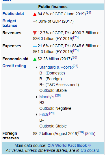 Is Bangladesh a far more prosperous country than Pakistan