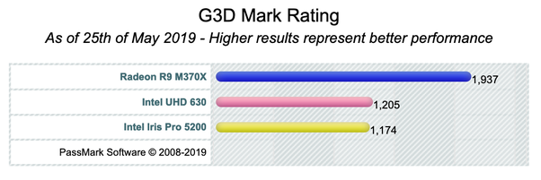 How does the high end 2018 Mac Mini at 64GB compare to the