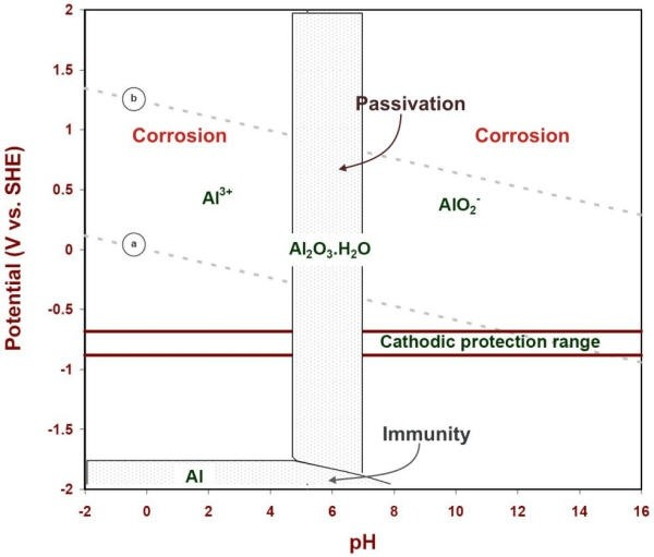 Is the reaction of aluminium and sodium hydroxide corrosive quora this is a pourbaix diagram of aluminium under different ph conditions going from acid to alkaline in this diagram you can see at which phs you could ccuart Image collections