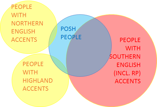 Why Do Americans Think That A British Accent Is Posh English And