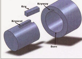 What is a keyway on a shaft? - Quora