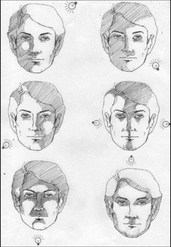 Facial sketch program