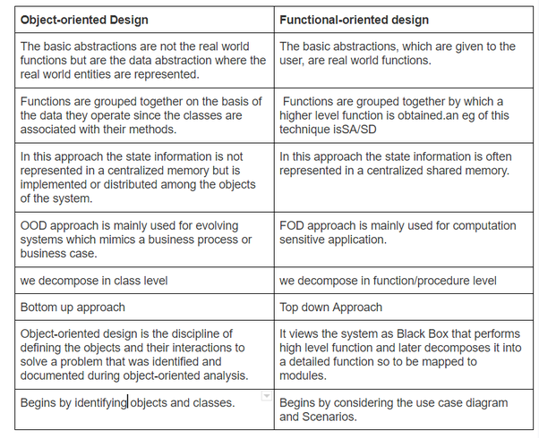 What Is The Difference Between Object Oriented And Function Oriented System Design Approach Quora
