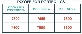 Options trading at parity