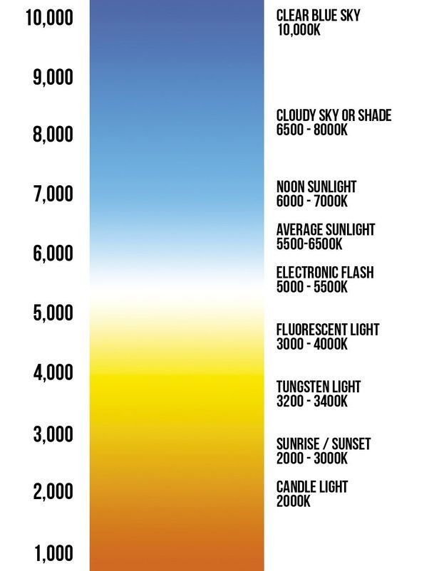 am i the only one to realize that the color temperature scale