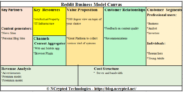 What is Reddit's business model? - Quora