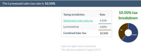 Seattle Sales Tax Rate >> Why Do Long Beach And Glendale California Have The Highest