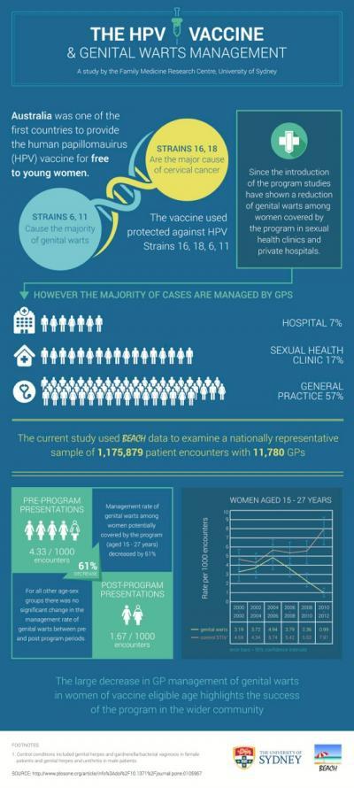 hpv vaccine genital warts)