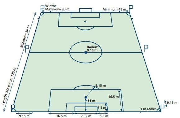 How To Describe The Biggest Football Field In The World