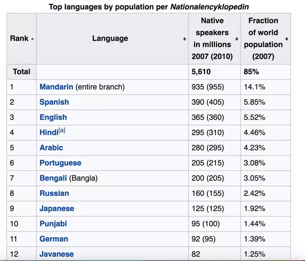 Which Widely Used Language Has Native Speakers That Are Not Fluent - Language with most speakers