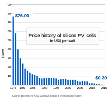 What Will The Cost Of Solar Panels Per Watt Be In 2023