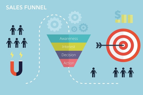 What is a sales funnel? - Quora
